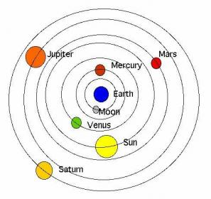 الاســـم:old-geocentric-model.jpg المشاهدات: 56959 الحجـــم:15.8 كيلوبايت