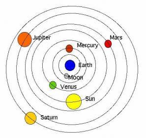 الاســـم:old-geocentric-model.jpg المشاهدات: 58457 الحجـــم:15.8 كيلوبايت
