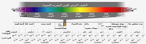 اضغط على الصورة لعرض أكبر  الاســـم:1176px-Electromagnetic_spectrum_-ar.svg.jpg المشاهدات:93 الحجـــم:20.1 كيلوبايت الرقم:2802